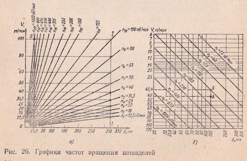 графики частот вращения шпинделей