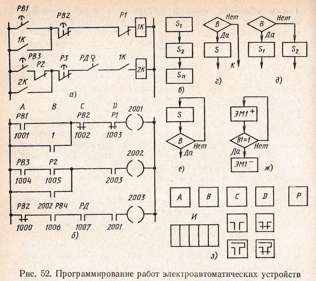 программирование работ электроавтоматических устройств