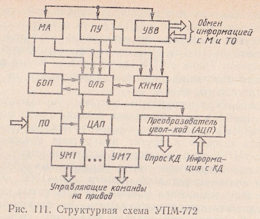 структурная схема УПМ-772
