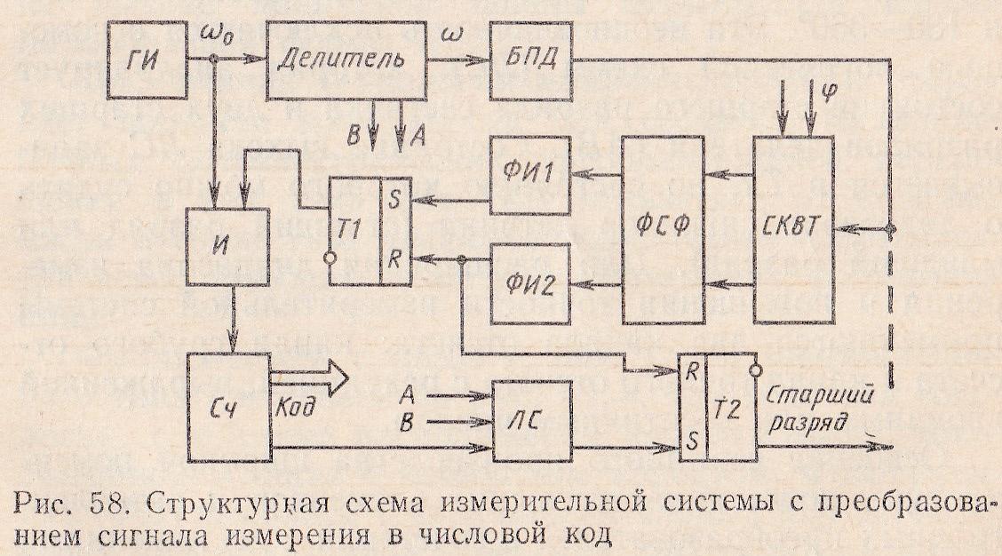 58 показана структурная схема