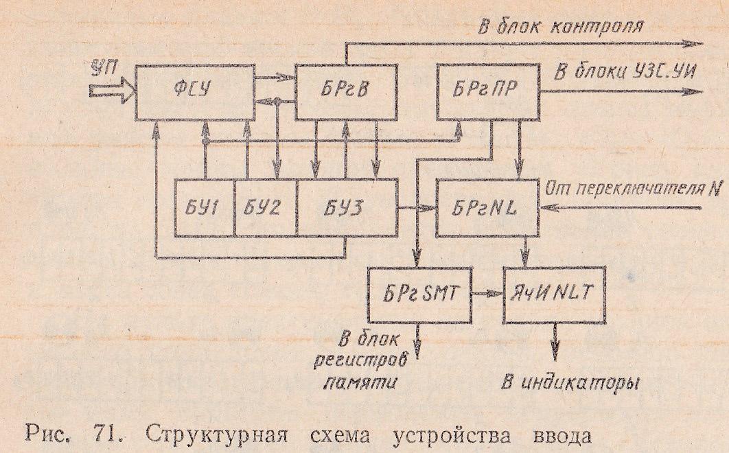 структурная схема устройства