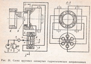 схема круговых замкнутых гидростатических направляющих