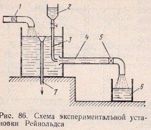 схема экспериментальной установки Рейнольдса