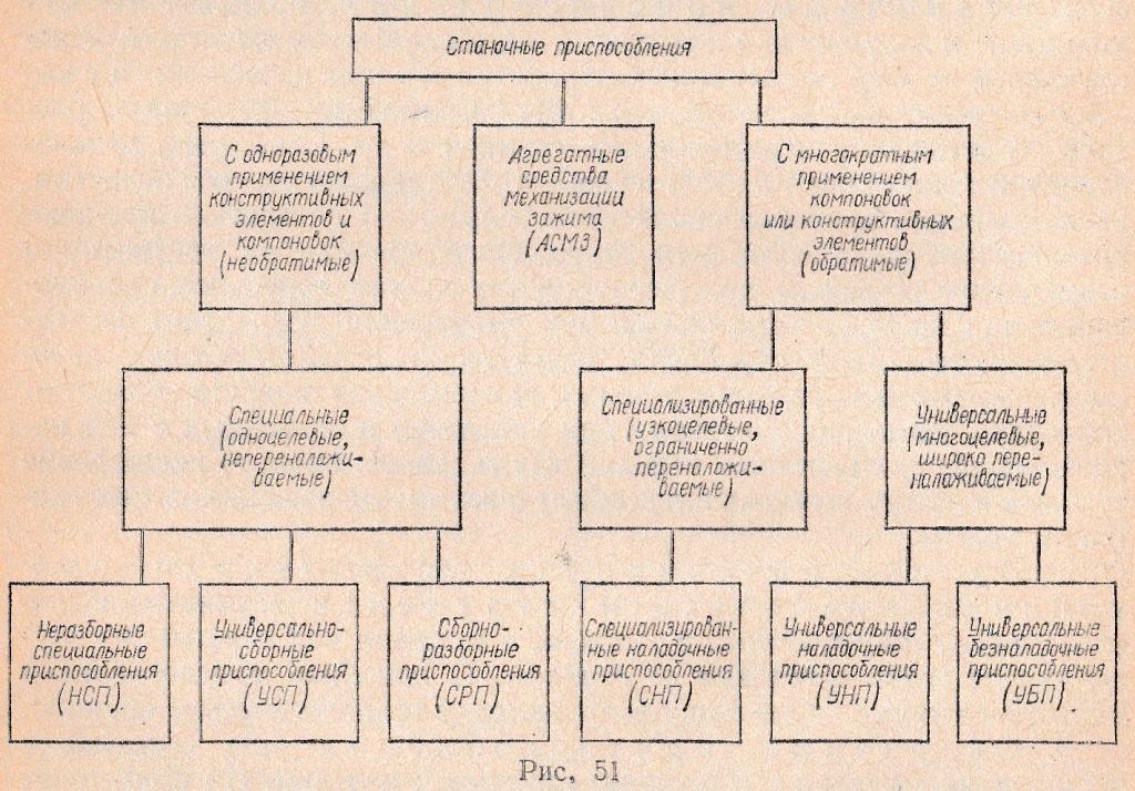 единая система технологической подготовки