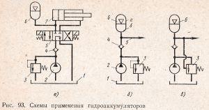 схемы применения гидроаккумуляторов