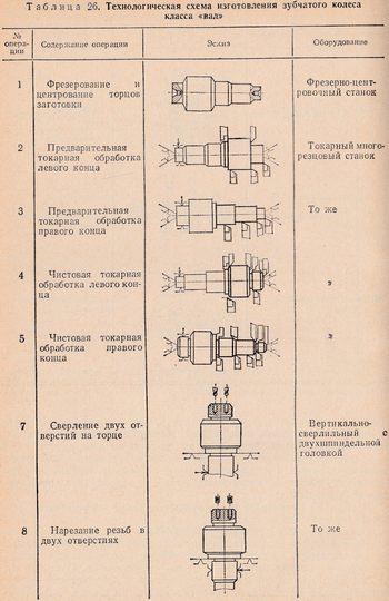 модуль зубчатого колеса.