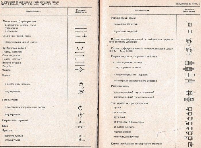условные обозначения в гидравлических схемах