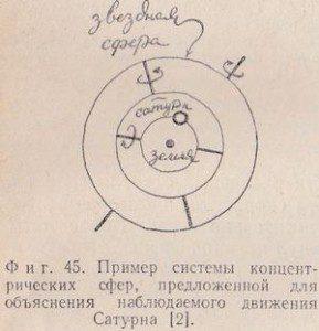 пример системы концентрических сфер