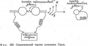 схематический чертеж установки Герца