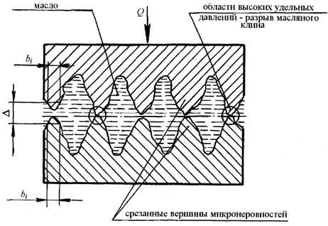 Характер протекания износа на первой стадии -в процессе приработки