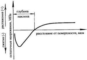 Характерная эпюра остаточных напряжений в поверхностном слое