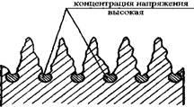 Схема расположения концентраторов напряжений