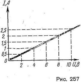 grafik-zavisimosti-silyi-toka-v-provodnike