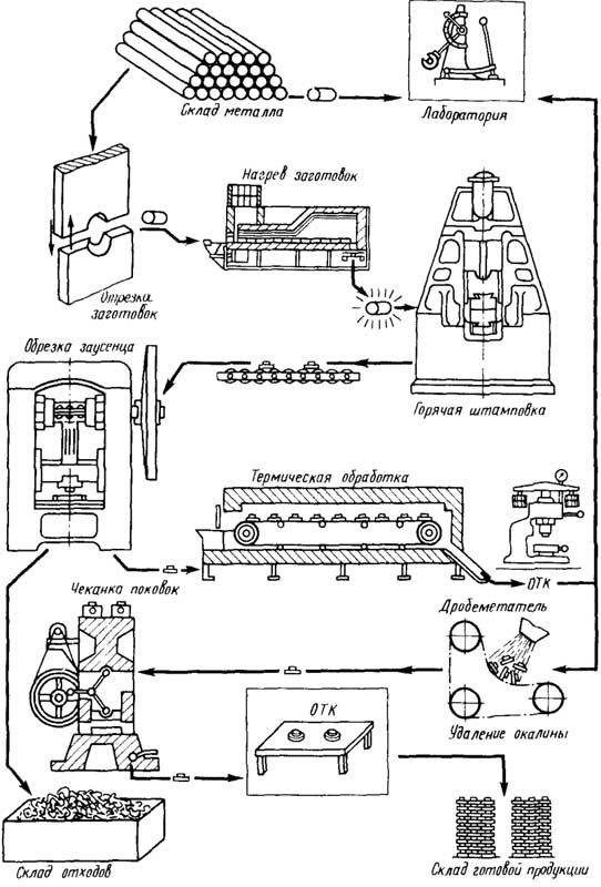 Схема горячей объемной штамповки фото 860